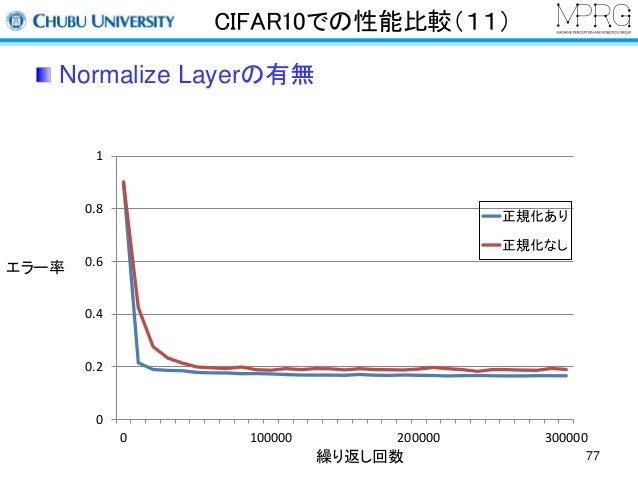 CIFAR10での性能比較(11)  Normalize Layerの有無  1  0.8  0.6  0.4  0.2  0  正規化あり  正規化なし  0 100000 200000 300000  繰り返し回数  エラー率  77