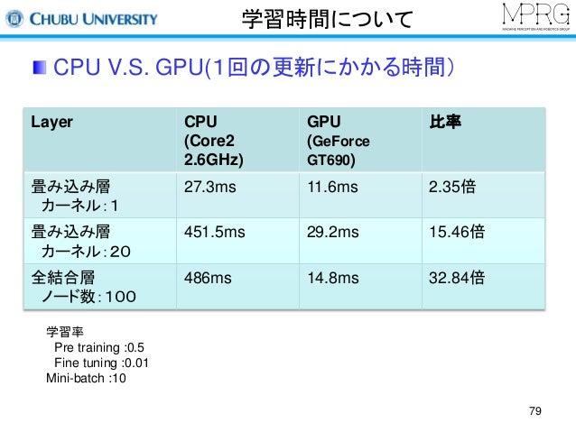 学習時間について  CPU V.S. GPU(1回の更新にかかる時間)  Layer CPU  (Core2  2.6GHz)  GPU  (GeForce  GT690)  比率  畳み込み層  カーネル:1  27.3ms 11.6ms 2...