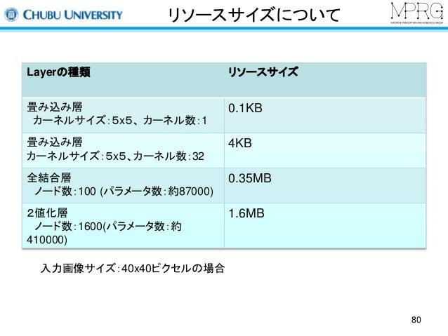 リソースサイズについて  Layerの種類リソースサイズ  畳み込み層  カーネルサイズ:5x5、カーネル数:1  0.1KB  畳み込み層  カーネルサイズ:5x5、カーネル数:32  4KB  全結合層  ノード数:100 (パラメータ数:...