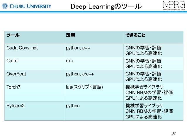 Deep Learningのツール  ツール環境できること  Cuda Conv-net python, c++ CNNの学習・評価  GPUによる高速化  Caffe c++ CNNの学習・評価  GPUによる高速化  OverFeat py...