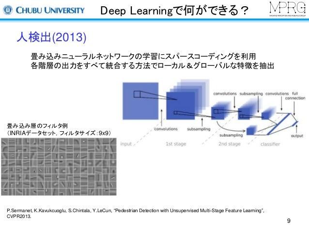 Deep Learningで何ができる?  人検出(2013)  畳み込みニューラルネットワークの学習にスパースコーディングを利用  各階層の出力をすべて統合する方法でローカル&グローバルな特徴を抽出  畳み込み層のフィルタ例  (INRIAデ...