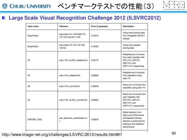 ベンチマークテストでの性能(3)  Large Scale Visual Recognition Challenge 2012 (ILSVRC2012)  http://www.image-net.org/challenges/LSVRC/20...