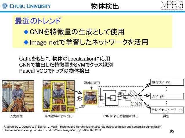 物体検出  最近のトレンド  CNNを特徴量の生成として使用  Image netで学習したネットワークを活用  Caffeをもとに,物体のLocalizationに応用  CNNで抽出した特徴量をSVMでクラス識別  Pascal VOCでト...