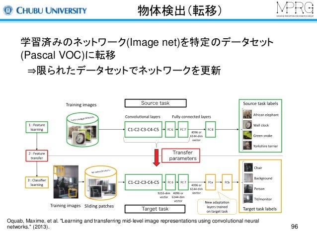 """物体検出(転移)  学習済みのネットワーク(Image net)を特定のデータセット  (Pascal VOC)に転移  ⇒限られたデータセットでネットワークを更新  Oquab, Maxime, et al. """"Learning and tr..."""