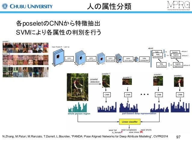 人の属性分類  各poseletのCNNから特徴抽出  SVMにより各属性の判別を行う  Figure3: Poselet Input Patchesfrom Berkeley Attr ibutes  of People Dataset. F...