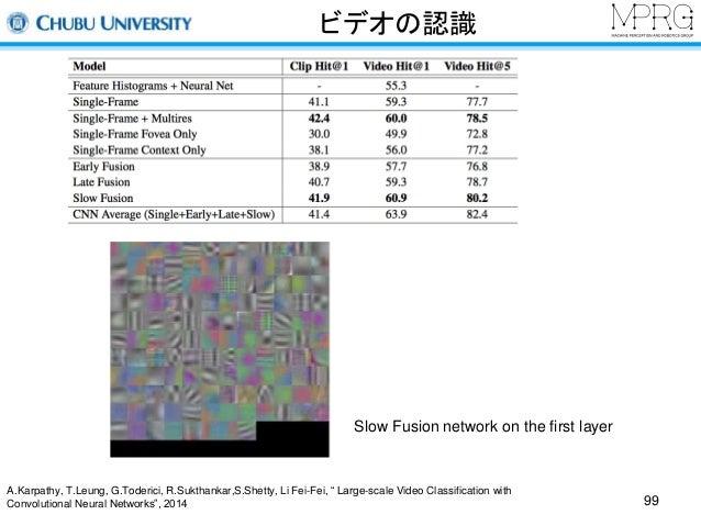 """ビデオの認識  Slow Fusion network on the first layer  A.Karpathy, T.Leung, G.Toderici, R.Sukthankar,S.Shetty, Li Fei-Fei, """" Larg..."""