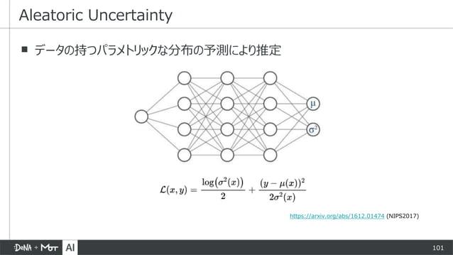 101 ▪ データの持つパラメトリックな分布の予測により推定 Aleatoric Uncertainty https://arxiv.org/abs/1612.01474 (NIPS2017)