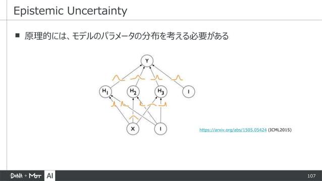 107 ▪ 原理的には、モデルのパラメータの分布を考える必要がある Epistemic Uncertainty https://arxiv.org/abs/1505.05424 (ICML2015)