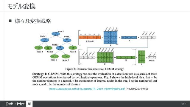 113 ▪ 様々な変換戦略 モデル変換 https://adalabucsd.github.io/papers/TR_2019_Hummingbird.pdf (NeurIPS2019-WS)