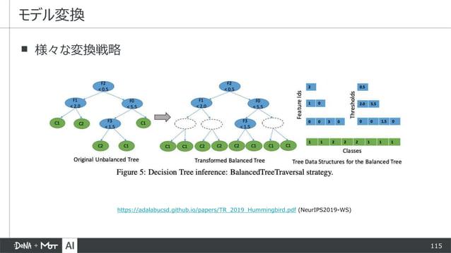 115 ▪ 様々な変換戦略 モデル変換 https://adalabucsd.github.io/papers/TR_2019_Hummingbird.pdf (NeurIPS2019-WS)