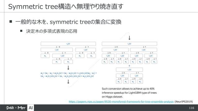 116 ▪ 一般的な木を、symmetric treeの集合に変換 ▪ 決定木の多項式表現の応用 Symmetric tree構造へ無理やり焼き直す https://papers.nips.cc/paper/9530-monoforest-fr...