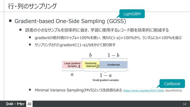12 ▪ Gradient-based One-Side Sampling (GOSS) ▪ 誤差の小さなサンプルを効率的に省き、学習に使用するレコード数を効率的に削減する ▪ gradientの絶対値のトップa×100%を使い、残りの(1-a...