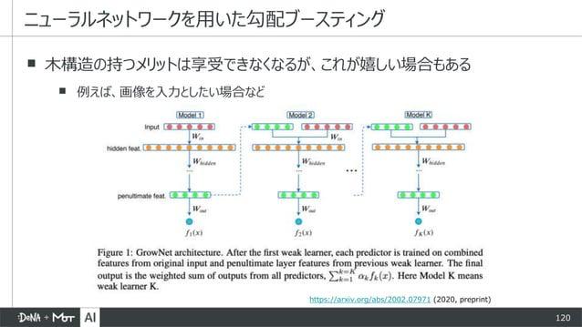 120 ▪ 木構造の持つメリットは享受できなくなるが、これが嬉しい場合もある ▪ 例えば、画像を入力としたい場合など ニューラルネットワークを用いた勾配ブースティング https://arxiv.org/abs/2002.07971 (2020...