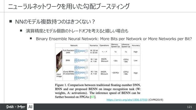121 ▪ NNのモデル複数持つのはきつくない? ▪ 演算精度とモデル個数のトレードオフを考えると嬉しい場合も ▪ Binary Ensemble Neural Network: More Bits per Network or More Ne...