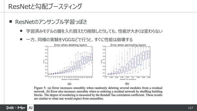 127 ▪ ResNetのアンサンブル学習っぽさ ▪ 学習済みモデルの層を入れ替えたり削除したりしても、性能が大きくは変わらない ▪ 一方、同様の実験をVGGなどで行うと、すぐに性能は崩壊する ResNetと勾配ブースティング