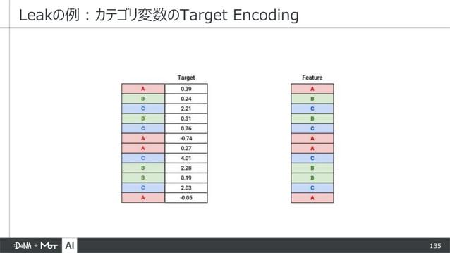 135 Leakの例:カテゴリ変数のTarget Encoding