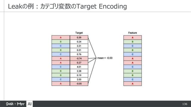 136 Leakの例:カテゴリ変数のTarget Encoding