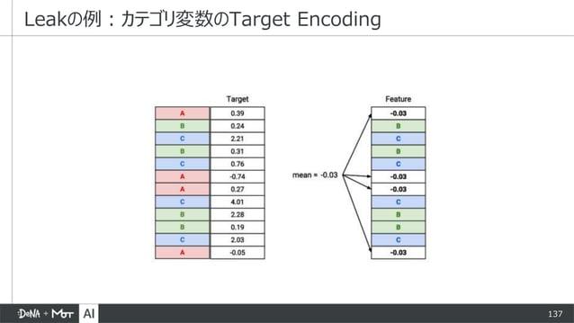 137 Leakの例:カテゴリ変数のTarget Encoding