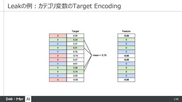 138 Leakの例:カテゴリ変数のTarget Encoding
