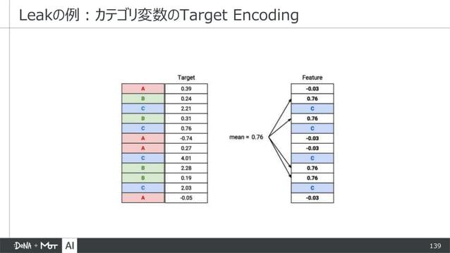 139 Leakの例:カテゴリ変数のTarget Encoding