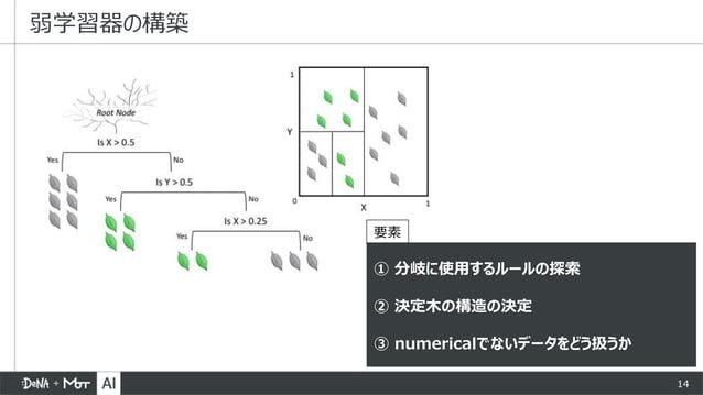 14 弱学習器の構築 ① 分岐に使用するルールの探索 ② 決定木の構造の決定 ③ numericalでないデータをどう扱うか 要素