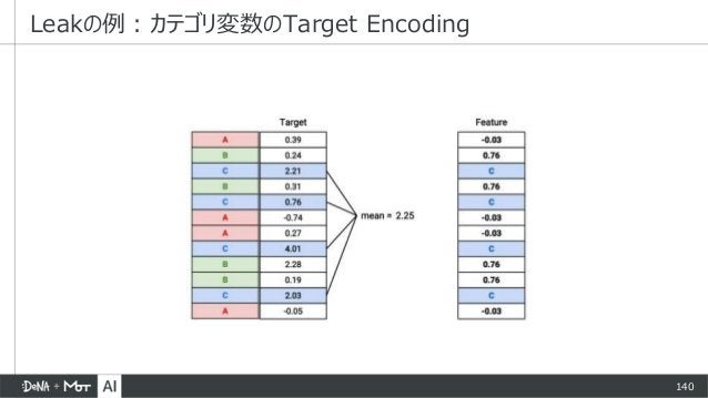 140 Leakの例:カテゴリ変数のTarget Encoding