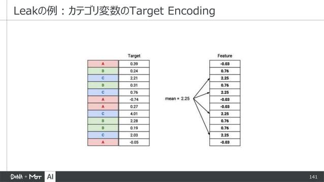 141 Leakの例:カテゴリ変数のTarget Encoding