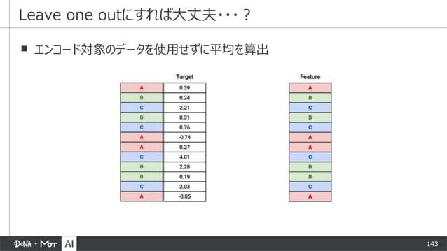 143 ▪ エンコード対象のデータを使用せずに平均を算出 Leave one outにすれば大丈夫・・・?