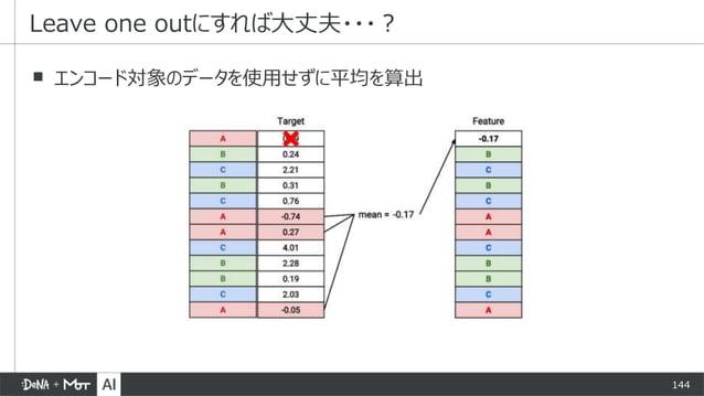 144 ▪ エンコード対象のデータを使用せずに平均を算出 Leave one outにすれば大丈夫・・・?