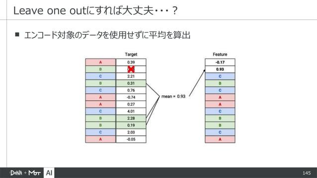 145 ▪ エンコード対象のデータを使用せずに平均を算出 Leave one outにすれば大丈夫・・・?