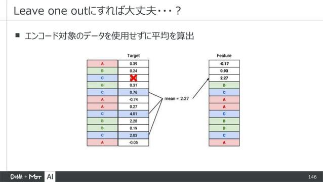 146 ▪ エンコード対象のデータを使用せずに平均を算出 Leave one outにすれば大丈夫・・・?