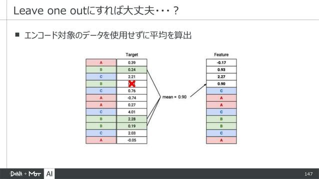 147 ▪ エンコード対象のデータを使用せずに平均を算出 Leave one outにすれば大丈夫・・・?