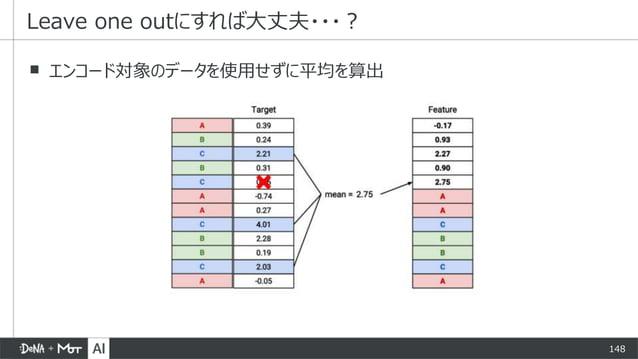 148 ▪ エンコード対象のデータを使用せずに平均を算出 Leave one outにすれば大丈夫・・・?