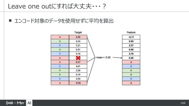 149 ▪ エンコード対象のデータを使用せずに平均を算出 Leave one outにすれば大丈夫・・・?