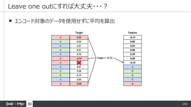 150 ▪ エンコード対象のデータを使用せずに平均を算出 Leave one outにすれば大丈夫・・・?