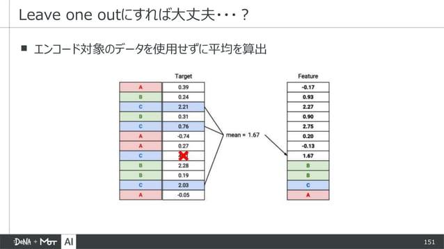 151 ▪ エンコード対象のデータを使用せずに平均を算出 Leave one outにすれば大丈夫・・・?