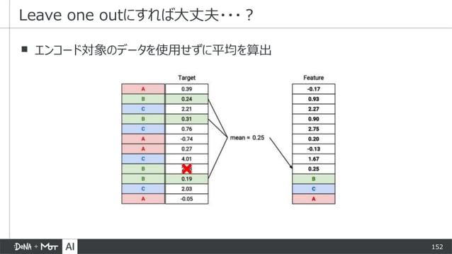 152 ▪ エンコード対象のデータを使用せずに平均を算出 Leave one outにすれば大丈夫・・・?