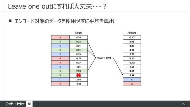 153 ▪ エンコード対象のデータを使用せずに平均を算出 Leave one outにすれば大丈夫・・・?