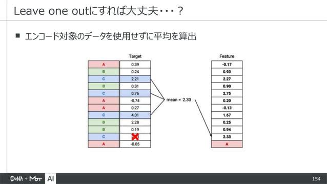 154 ▪ エンコード対象のデータを使用せずに平均を算出 Leave one outにすれば大丈夫・・・?