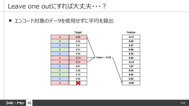 155 ▪ エンコード対象のデータを使用せずに平均を算出 Leave one outにすれば大丈夫・・・?