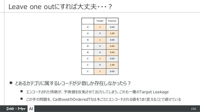 156 Leave one outにすれば大丈夫・・・? Target Feature A 1 0.00 A 0 1.00 B 1 0.00 B 0 0.50 B 0 0.50 C 1 0.50 C 0 1.00 C 1 0.50 ▪ とあるカ...