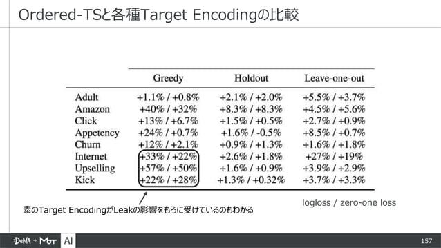 157 Ordered-TSと各種Target Encodingの比較 logloss / zero-one loss 素のTarget EncodingがLeakの影響をもろに受けているのもわかる