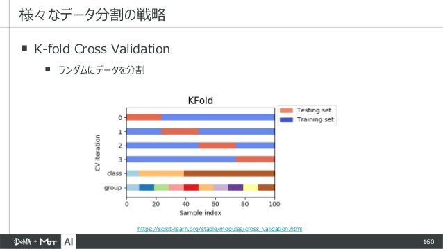 160 ▪ K-fold Cross Validation ▪ ランダムにデータを分割 様々なデータ分割の戦略 https://scikit-learn.org/stable/modules/cross_validation.html