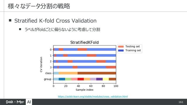 161 ▪ Stratified K-fold Cross Validation ▪ ラベルがfoldごとに偏らないように考慮して分割 様々なデータ分割の戦略 https://scikit-learn.org/stable/modules/cr...