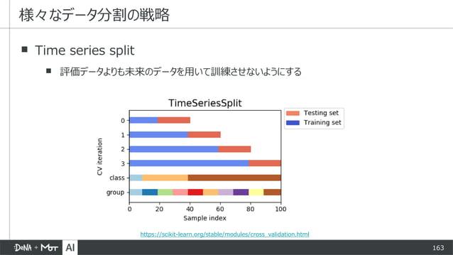 163 ▪ Time series split ▪ 評価データよりも未来のデータを用いて訓練させないようにする 様々なデータ分割の戦略 https://scikit-learn.org/stable/modules/cross_validati...