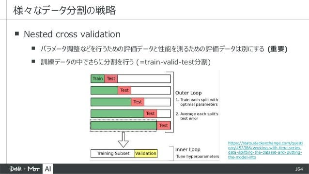 164 ▪ Nested cross validation ▪ パラメータ調整などを行うための評価データと性能を測るための評価データは別にする (重要) ▪ 訓練データの中でさらに分割を行う (=train-valid-test分割) 様々なデ...