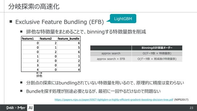 23 ▪ Exclusive Feature Bundling (EFB) ▪ 排他な特徴量をまとめることで、binningする特徴量数を削減 ▪ 分割点の探索にはbundlingされていない特徴量を用いるので、原理的に精度は変わらない ▪ B...