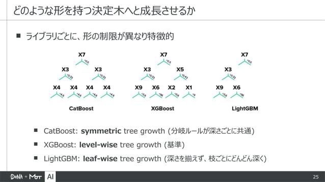 25 ▪ CatBoost: symmetric tree growth (分岐ルールが深さごとに共通) ▪ XGBoost: level-wise tree growth (基準) ▪ LightGBM: leaf-wise tree gro...