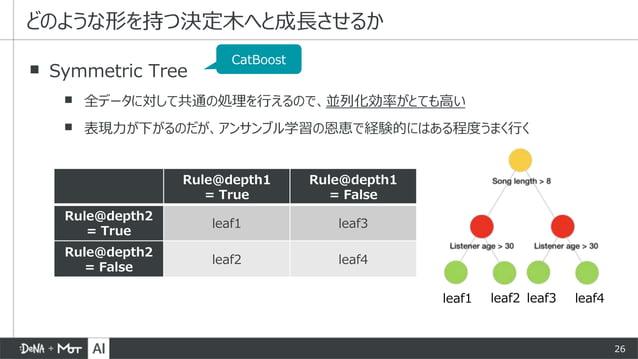 26 ▪ Symmetric Tree ▪ 全データに対して共通の処理を行えるので、並列化効率がとても高い ▪ 表現力が下がるのだが、アンサンブル学習の恩恵で経験的にはある程度うまく行く どのような形を持つ決定木へと成長させるか CatBoos...