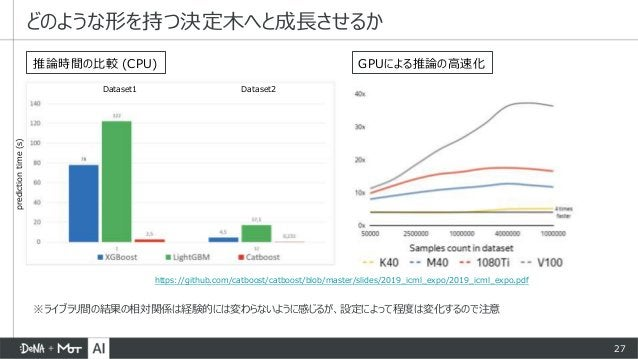 27 どのような形を持つ決定木へと成長させるか 推論時間の比較 (CPU) GPUによる推論の高速化 https://github.com/catboost/catboost/blob/master/slides/2019_icml_expo/...